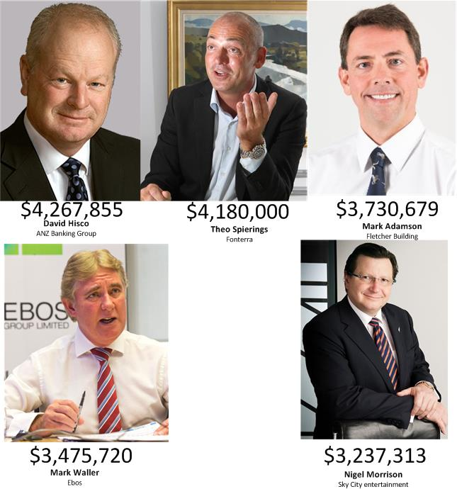 The rise in greed of New Zealand CEOs