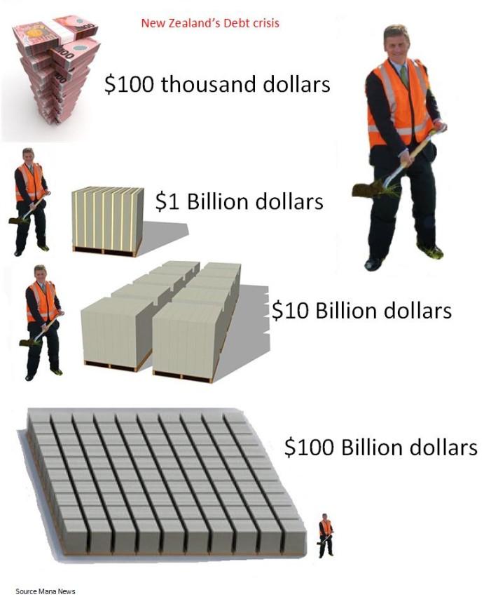New Zealand's best kept secret $100 billion debt